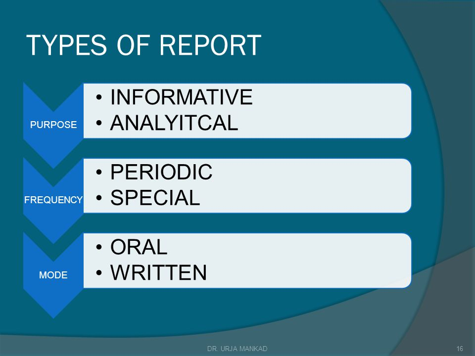 TYPES OF REPORT PURPOSE INFORMATIVE ANALYITCAL FREQUENCY PERIODIC SPECIAL MODE ORAL WRITTEN 16DR.