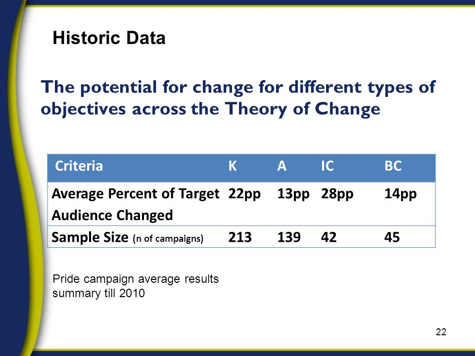 The potential for change for different types of objectives across the Theory of Change 22 CriteriaKAICBC Average Percent of Target Audience Changed 22pp13pp28pp14pp Sample Size (n of campaigns) 2131394245 Historic Data Pride campaign average results summary till 2010