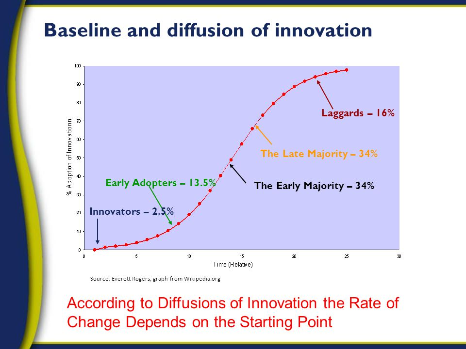 Baseline and diffusion of innovation According to Diffusions of Innovation the Rate of Change Depends on the Starting Point Innovators – 2.5% Early Adopters – 13.5% The Late Majority – 34% Laggards – 16% The Early Majority – 34% Source: Everett Rogers, graph from Wikipedia.org