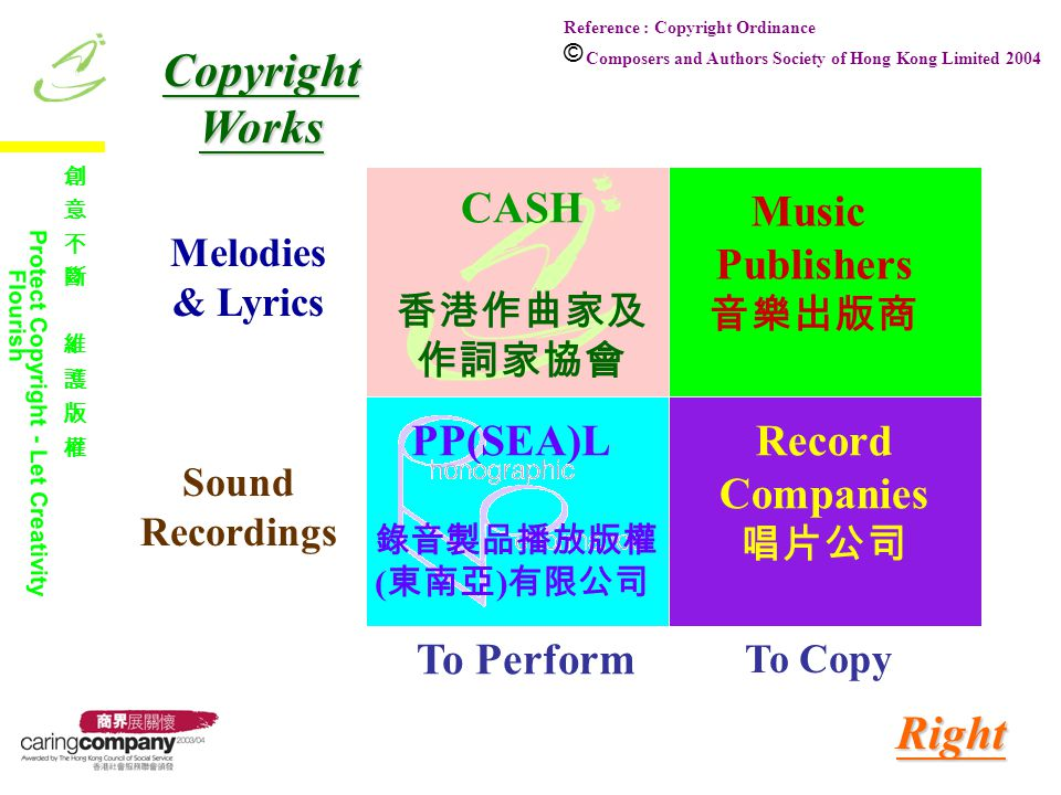 Writers of Melodies and Lyrics Copy (5) Make Available (4) Broadcast (2) Perform in Public (1) Having EXCLUSIVE right to Administration of Music Copyright CASH (7) Music Publishers (8) Copyright Administrators (6) Corresponding Examples of Users Radio Broadcaster TV Broadcaster Website Record Company Film Maker Music DL Service Retail Shop Karaoke Box Concert Producer Mandates Licences Royalties $$ Transmit via Cable (3) Cable TV Operator