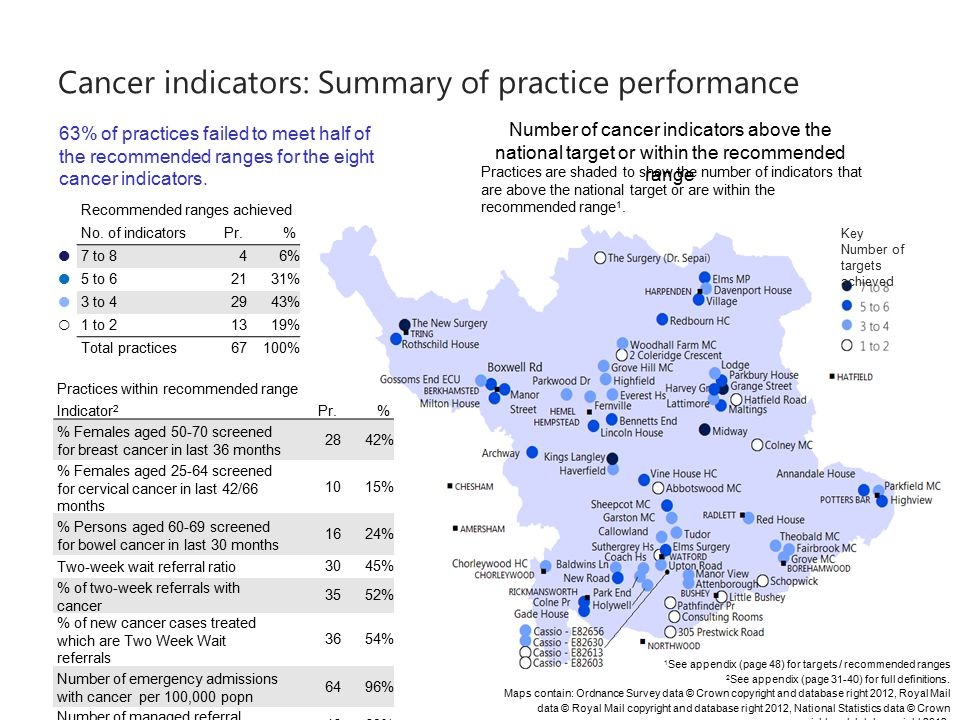 Cancer indicators: Summary of practice performance Key Number of targets achieved Practices are shaded to show the number of indicators that are above the national target or are within the recommended range 1.