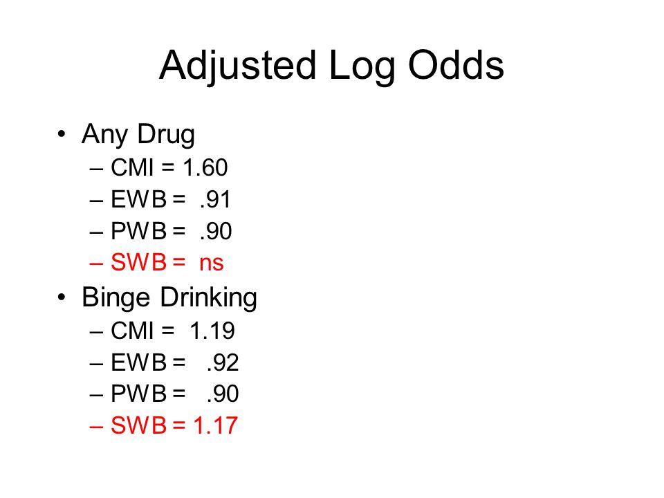 Adjusted Log Odds Any Drug –CMI = 1.60 –EWB =.91 –PWB =.90 –SWB = ns Binge Drinking –CMI = 1.19 –EWB =.92 –PWB =.90 –SWB = 1.17