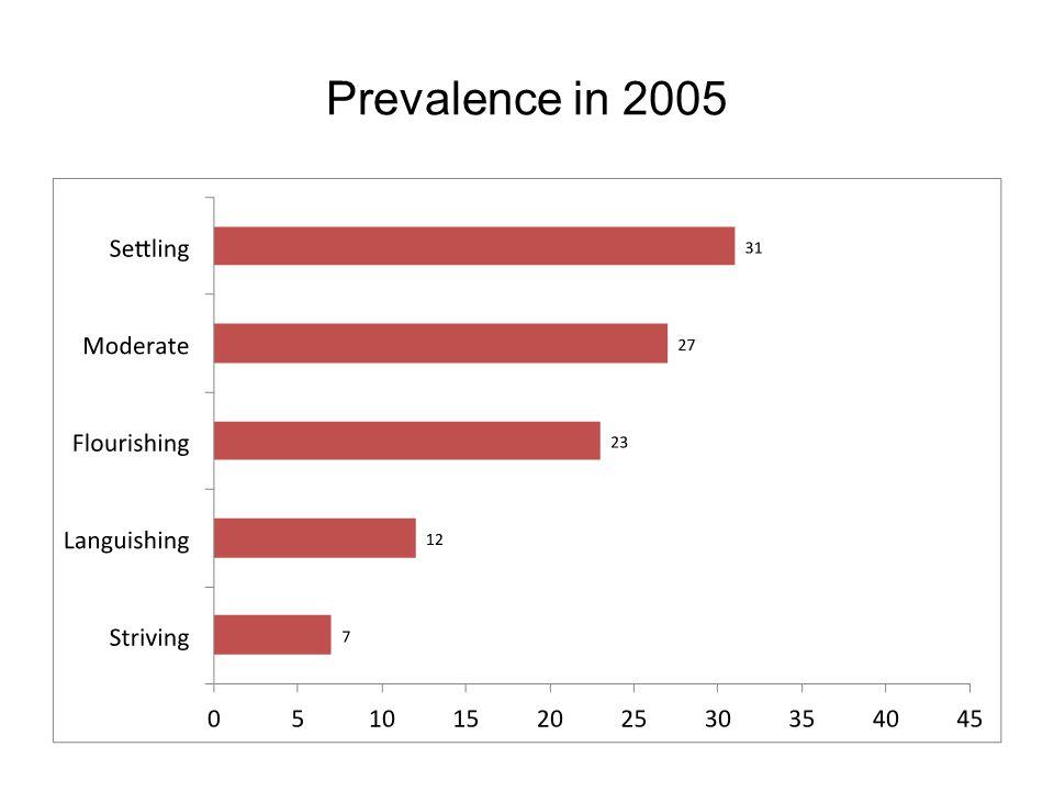 Prevalence in 2005