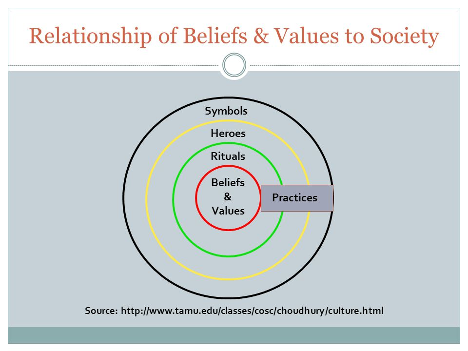 Source: http://www.tamu.edu/classes/cosc/choudhury/culture.html Beliefs & Values Rituals Heroes Symbols Practices Relationship of Beliefs & Values to Society