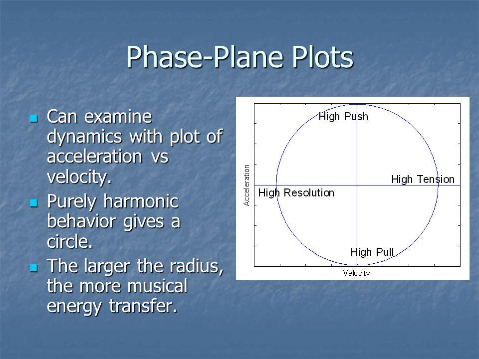 Phase-Plane Plots Can examine dynamics with plot of acceleration vs velocity.