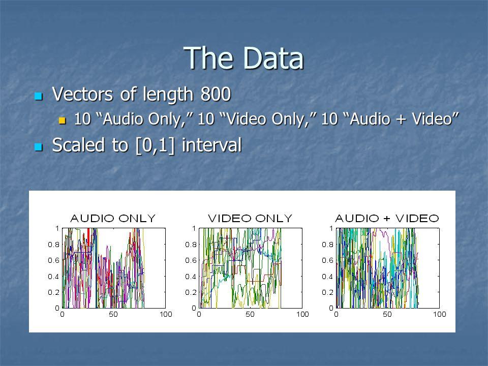 The Data Vectors of length 800 Vectors of length 800 10 Audio Only, 10 Video Only, 10 Audio + Video 10 Audio Only, 10 Video Only, 10 Audio + Video Scaled to [0,1] interval Scaled to [0,1] interval