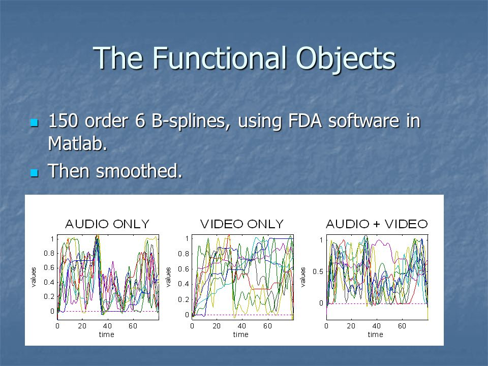 The Functional Objects 150 order 6 B-splines, using FDA software in Matlab.