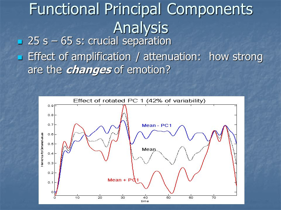 Functional Principal Components Analysis 25 s – 65 s: crucial separation 25 s – 65 s: crucial separation Effect of amplification / attenuation: how strong are the changes of emotion.