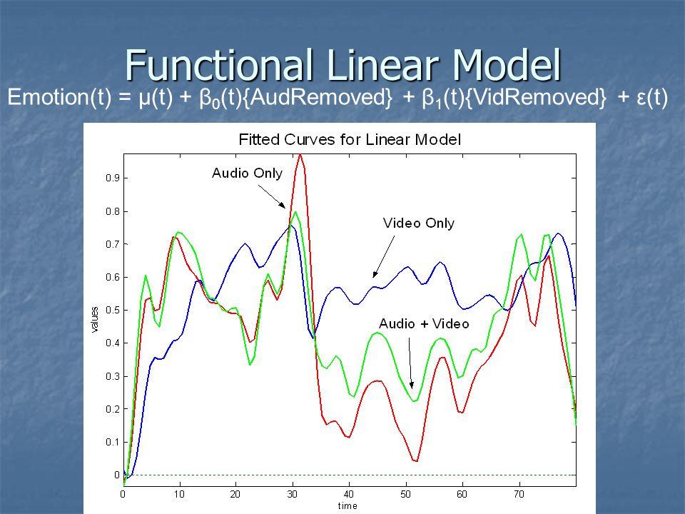 Emotion(t) = µ(t) + β 0 (t){AudRemoved} + β 1 (t){VidRemoved} + ε(t)