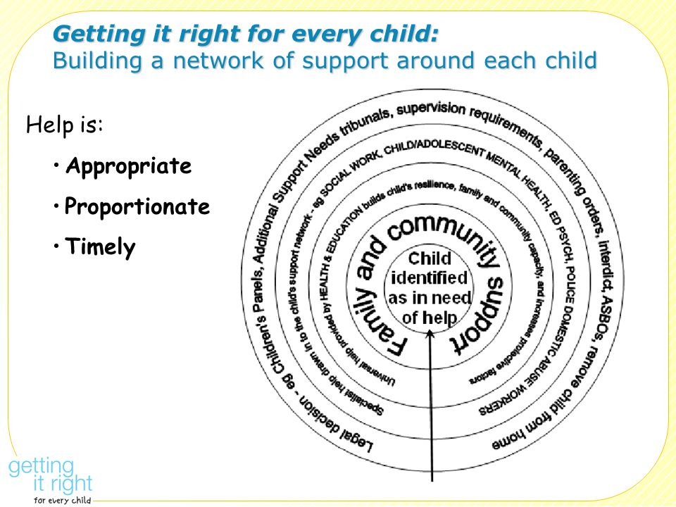 Getting it right for every child: Building a network of support around each child Help is: Appropriate Proportionate Timely