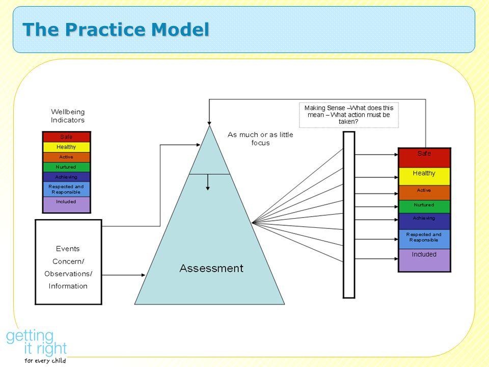 The Practice Model