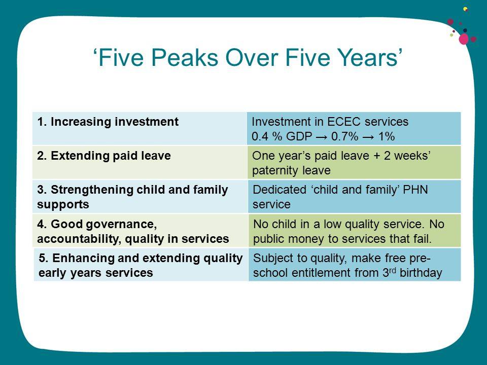 1. Increasing investmentInvestment in ECEC services 0.4 % GDP → 0.7% → 1% 2.