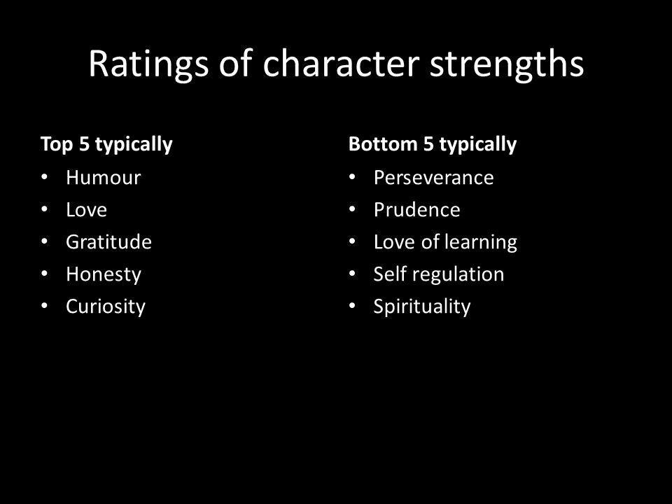 Ratings of character strengths Top 5 typically Humour Love Gratitude Honesty Curiosity Bottom 5 typically Perseverance Prudence Love of learning Self regulation Spirituality