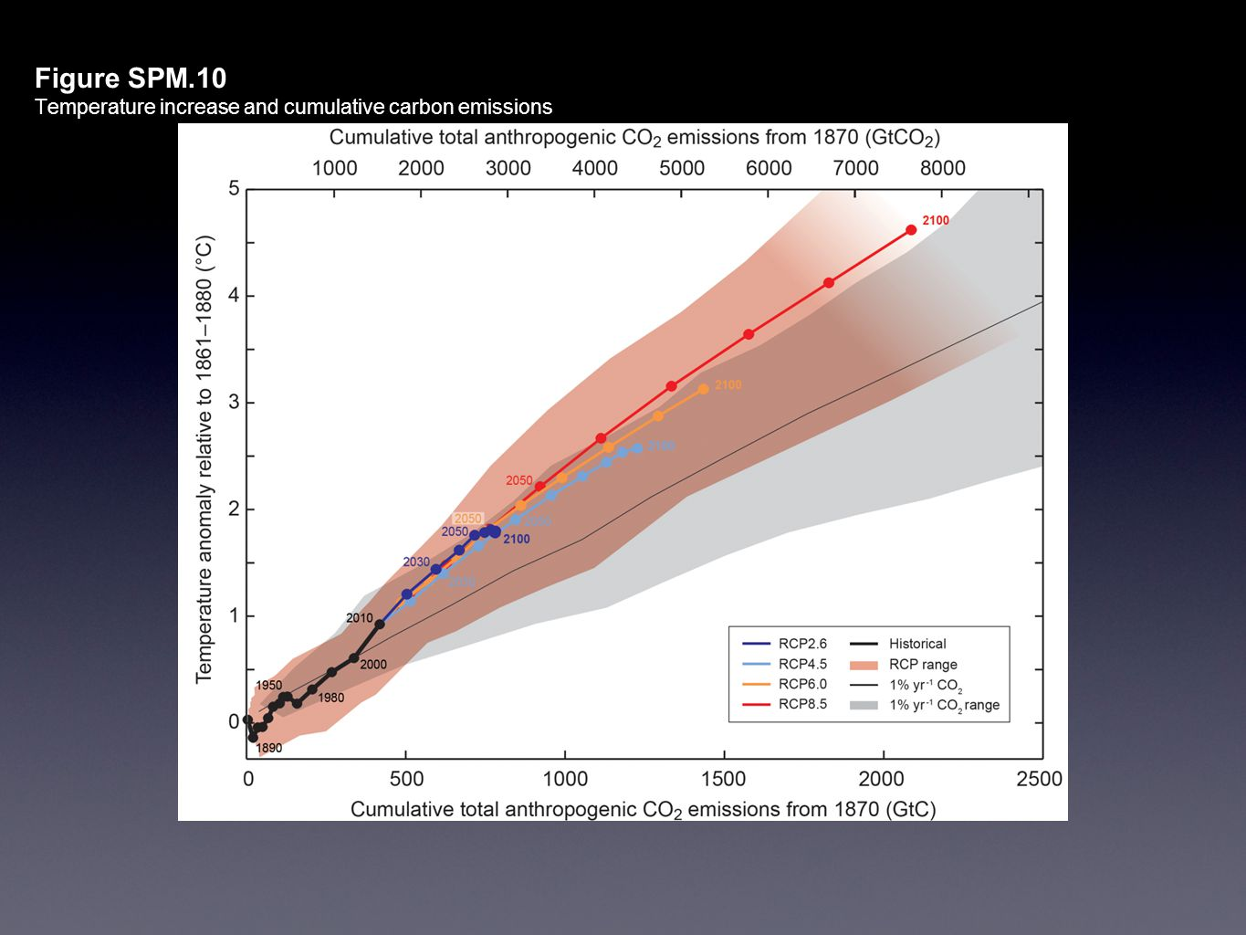 Figure SPM.10 Temperature increase and cumulative carbon emissions All Figures © IPCC 2013