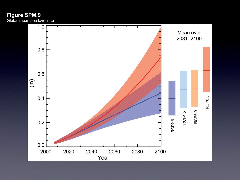 Figure SPM.9 Global mean sea level rise All Figures © IPCC 2013