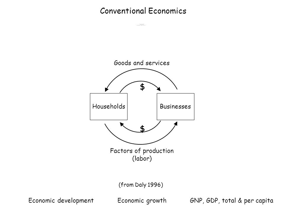 (from Daly 1996) HouseholdsBusinesses $ $ Goods and services Factors of production (labor) Conventional Economics Economic development Economic growthGNP, GDP, total & per capita