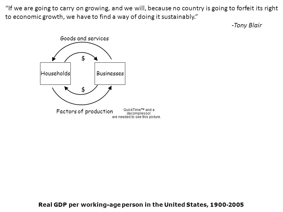 If we are going to carry on growing, and we will, because no country is going to forfeit its right to economic growth, we have to find a way of doing it sustainably. -Tony Blair Real GDP per working-age person in the United States, 1900 - 2005 HouseholdsBusinesses $ $ Goods and services Factors of production