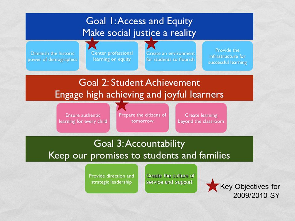 Goal 1: Access and Equity Make social justice a reality Goal 2: Student Achievement Engage high achieving and joyful learners Diminish the historic po