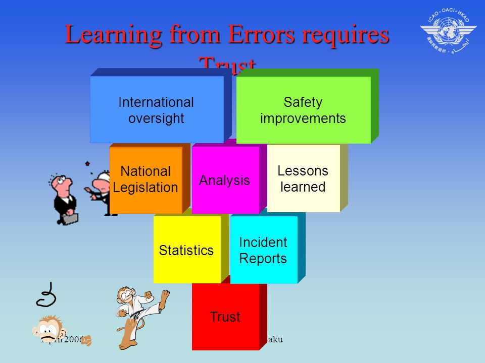 April 2006ICAO Seminar Baku Learning from Errors requires Trust Trust Statistics Incident Reports National Legislation Analysis Lessons learned Safety
