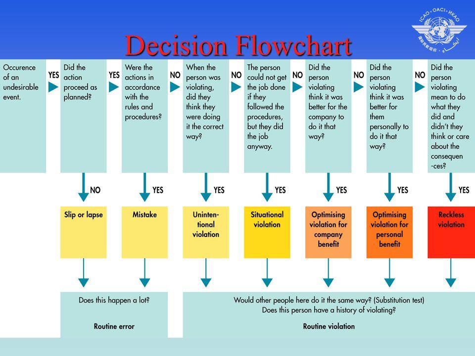 April 2006ICAO Seminar Baku Decision Flowchart