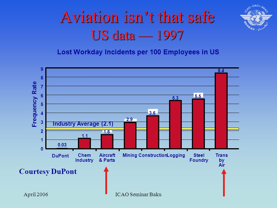 April 2006ICAO Seminar Baku Lost Workday Incidents per 100 Employees in US Frequency Rate 98765432109876543210 DuPont Chem Industry Aircraft & Parts M