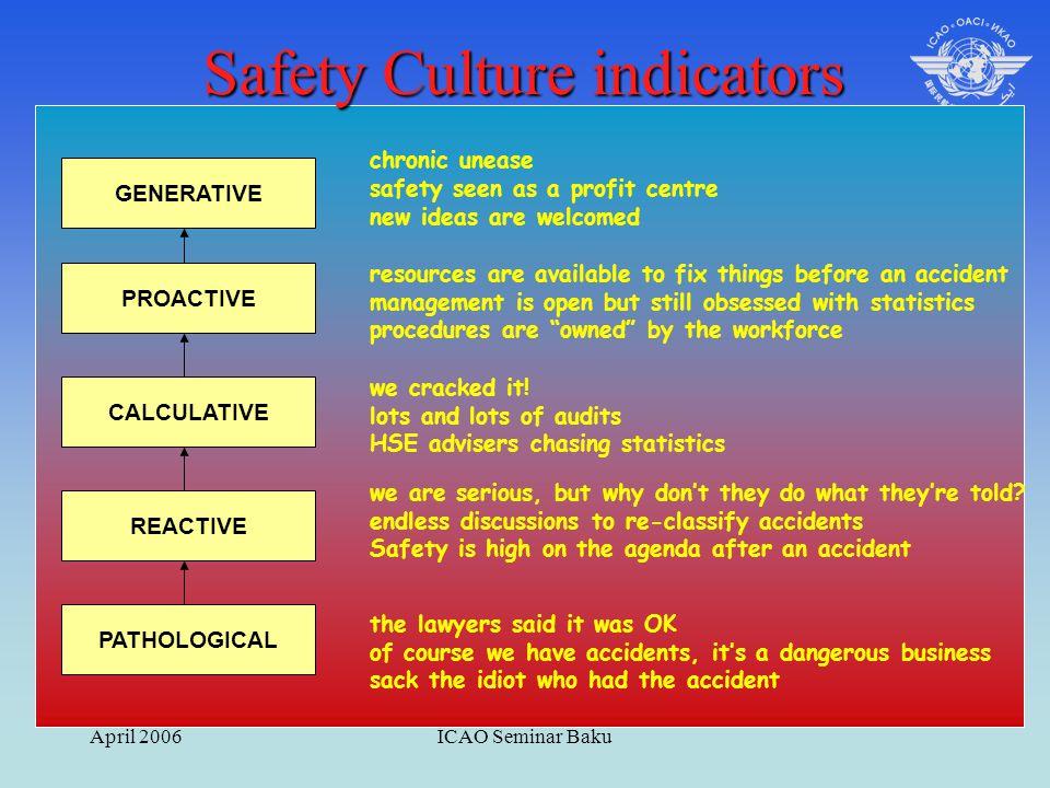 April 2006ICAO Seminar Baku PATHOLOGICAL REACTIVE CALCULATIVE PROACTIVE GENERATIVE Safety Culture indicators chronic unease safety seen as a profit ce