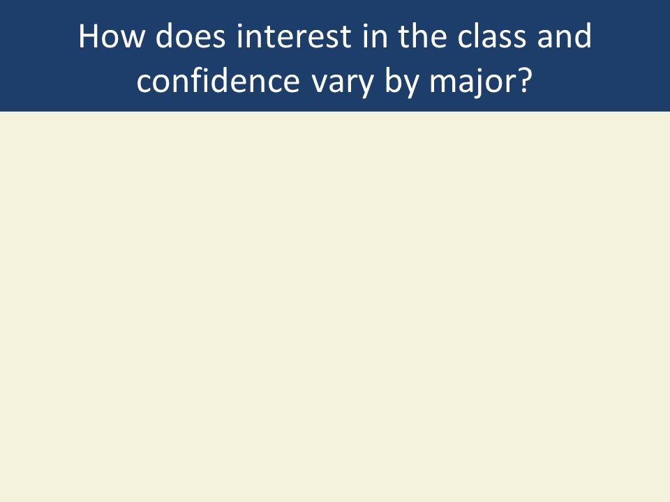 Un-decided are most interested Non-environmental and Environmental Majors have the same amount of interest Environmental majors are more confident they will get the job they want.