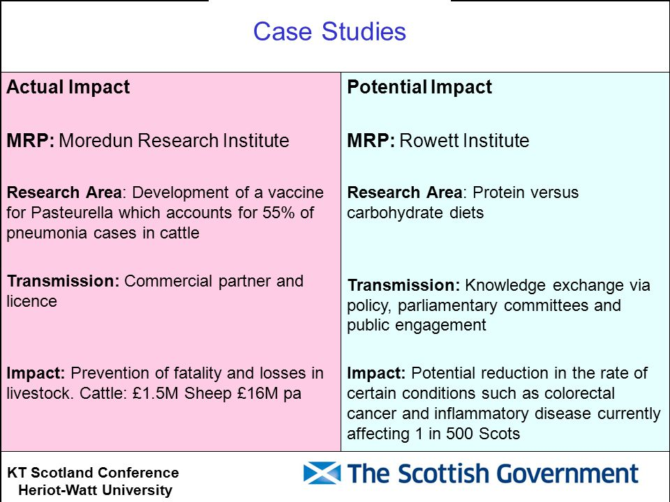 KT Scotland Conference Heriot-Watt University Potential Impact MRP: Rowett Institute Research Area: Protein versus carbohydrate diets Transmission: Knowledge exchange via policy, parliamentary committees and public engagement Impact: Potential reduction in the rate of certain conditions such as colorectal cancer and inflammatory disease currently affecting 1 in 500 Scots Actual Impact MRP: Moredun Research Institute Research Area: Development of a vaccine for Pasteurella which accounts for 55% of pneumonia cases in cattle Transmission: Commercial partner and licence Impact: Prevention of fatality and losses in livestock.