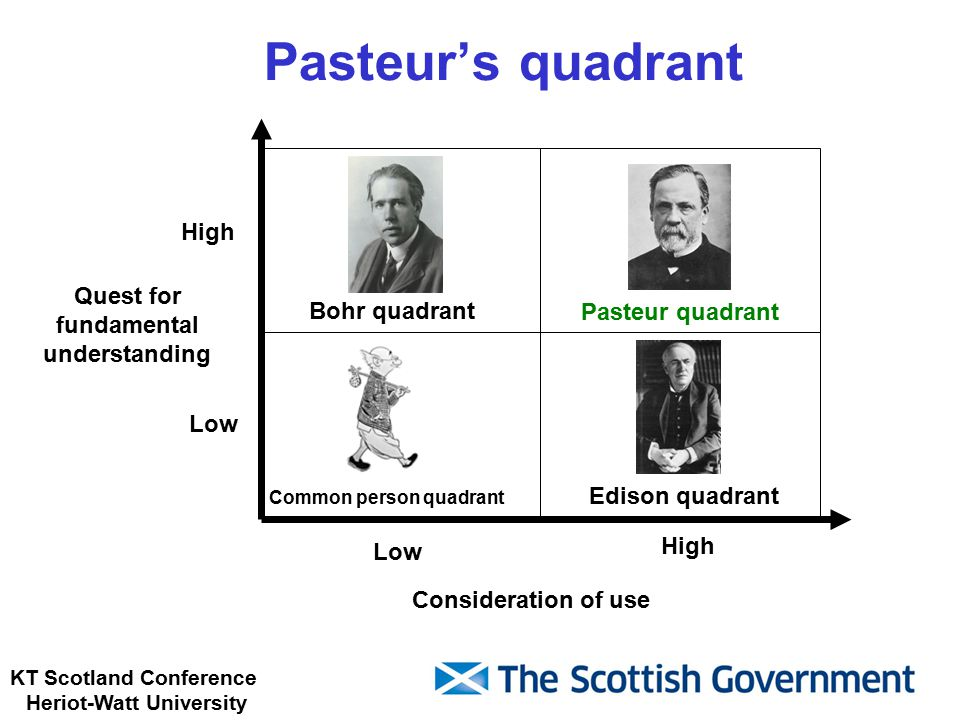 KT Scotland Conference Heriot-Watt University Bohr quadrant Low High Quest for fundamental understanding Consideration of use Pasteur quadrant Edison quadrant Common person quadrant Pasteur's quadrant