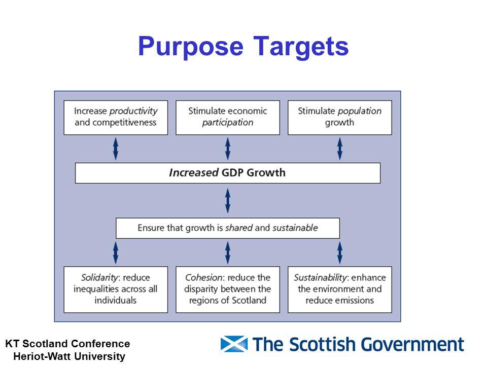 KT Scotland Conference Heriot-Watt University Purpose Targets