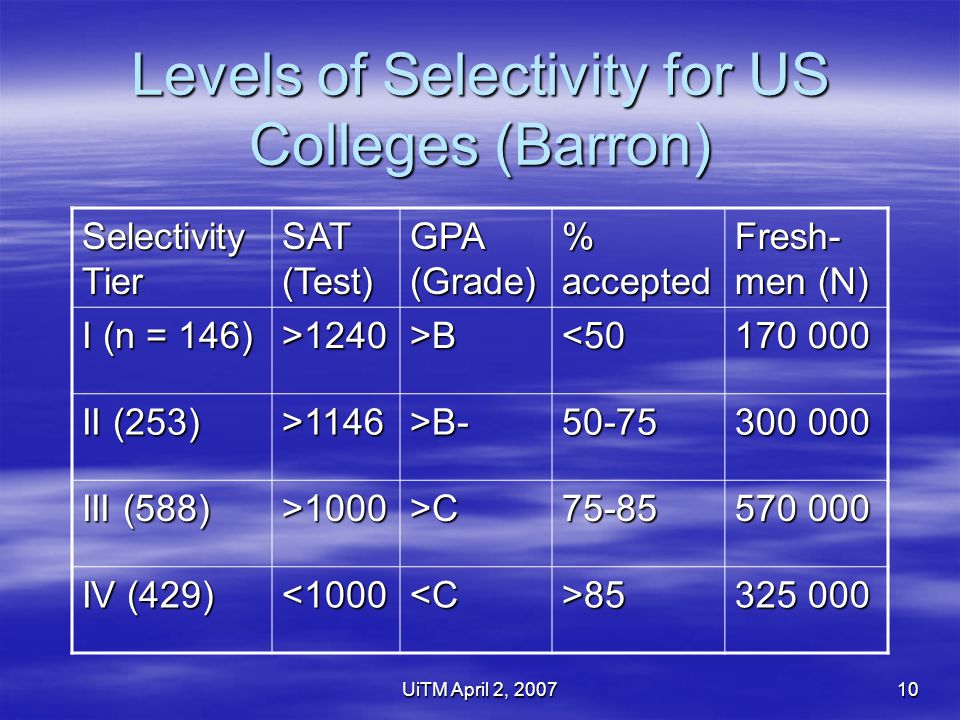 UiTM April 2, 200710 Levels of Selectivity for US Colleges (Barron) Selectivity Tier SAT (Test) GPA (Grade) % accepted Fresh- men (N) I (n = 146) >1240>B<50 170 000 II (253) >1146>B-50-75 300 000 III (588) >1000>C75-85 570 000 IV (429) <1000<C>85 325 000