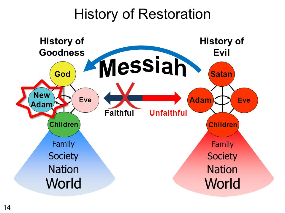 History of Restoration History of Goodness 14 God New Adam Eve Family Society Nation World Children History of Evil Satan Adam Eve Family Society Nation World Children FaithfulUnfaithful