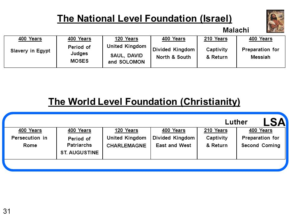 31 400 Years Slavery in Egypt The National Level Foundation (Israel) 400 Years Period of Judges MOSES 120 Years United Kingdom SAUL, DAVID and SOLOMON 210 Years Captivity & Return 400 Years Divided Kingdom North & South 400 Years Preparation for Messiah 400 Years Persecution in Rome The World Level Foundation (Christianity) 400 Years Period of Patriarchs ST.
