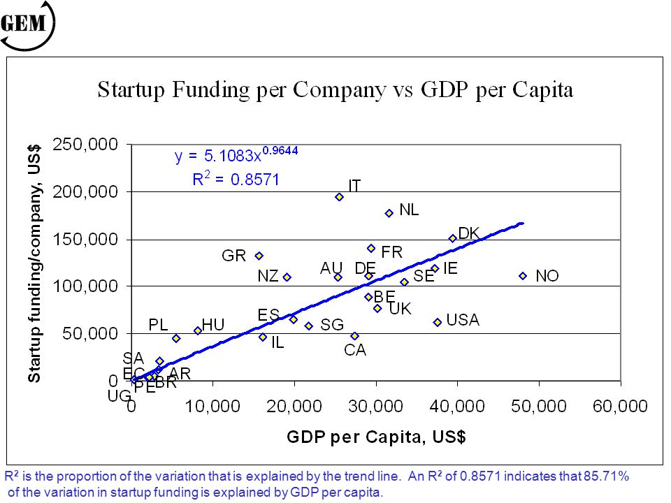 R 2 is the proportion of the variation that is explained by the trend line. An R 2 of 0.8571 indicates that 85.71% of the variation in startup funding