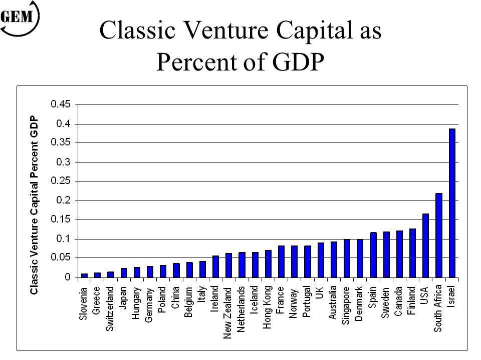 Classic Venture Capital as Percent of GDP