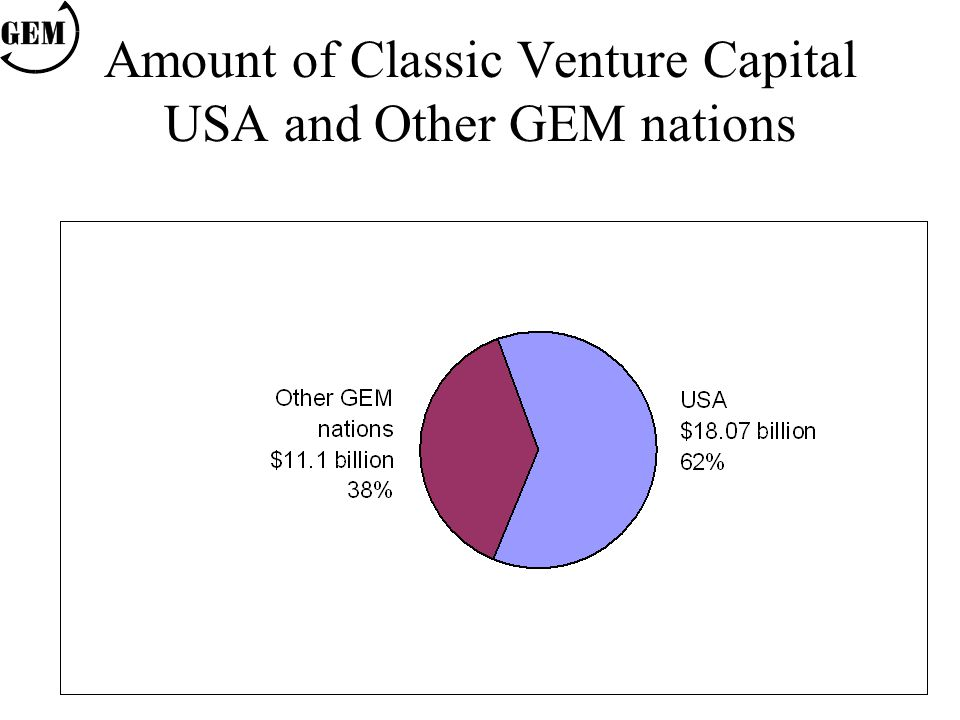 Amount of Classic Venture Capital USA and Other GEM nations