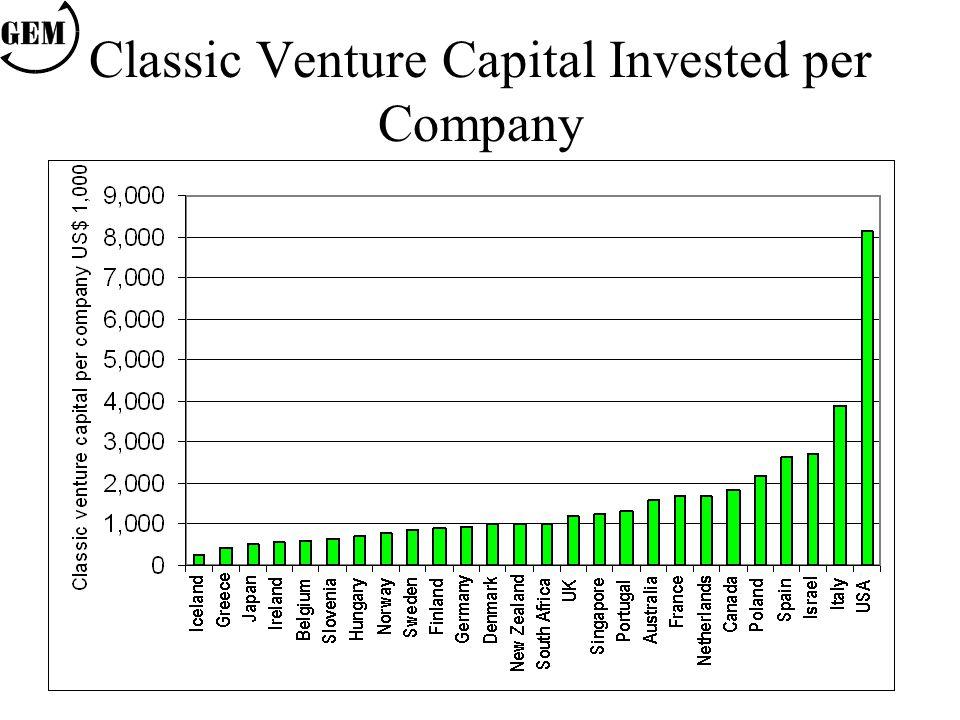 Classic Venture Capital Invested per Company