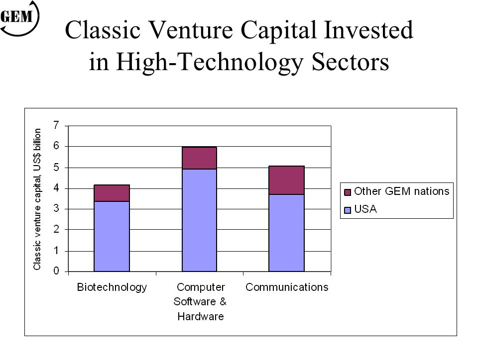 Classic Venture Capital Invested in High-Technology Sectors