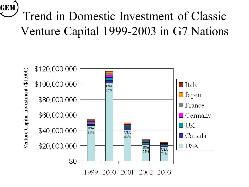 Trend in Domestic Investment of Classic Venture Capital 1999-2003 in G7 Nations USA 85% USA 86% USA 82% USA 75% Venture Capital Investment ($1,000) USA 74%