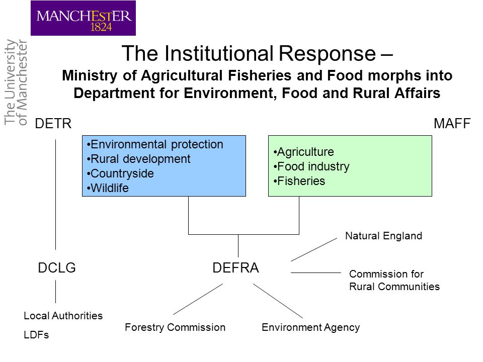 The Institutional Response – Ministry of Agricultural Fisheries and Food morphs into Department for Environment, Food and Rural Affairs Environmental protection Rural development Countryside Wildlife Agriculture Food industry Fisheries DCLGDEFRA Natural England Commission for Rural Communities Environment AgencyForestry Commission Local Authorities LDFs DETRMAFF