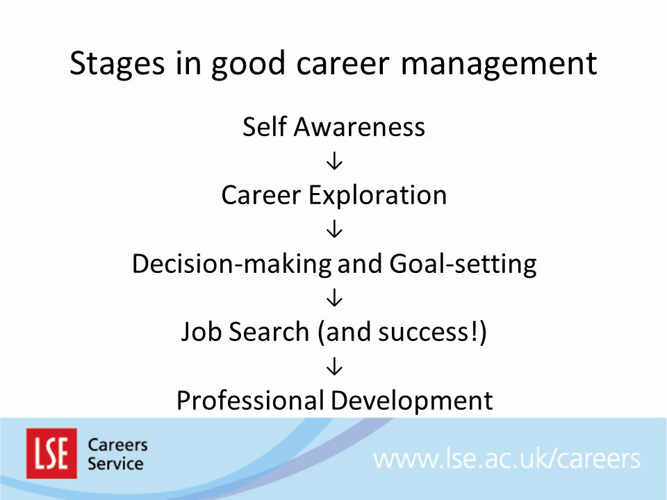 Stages in good career management Self Awareness ↓ Career Exploration ↓ Decision-making and Goal-setting ↓ Job Search (and success!) ↓ Professional Development