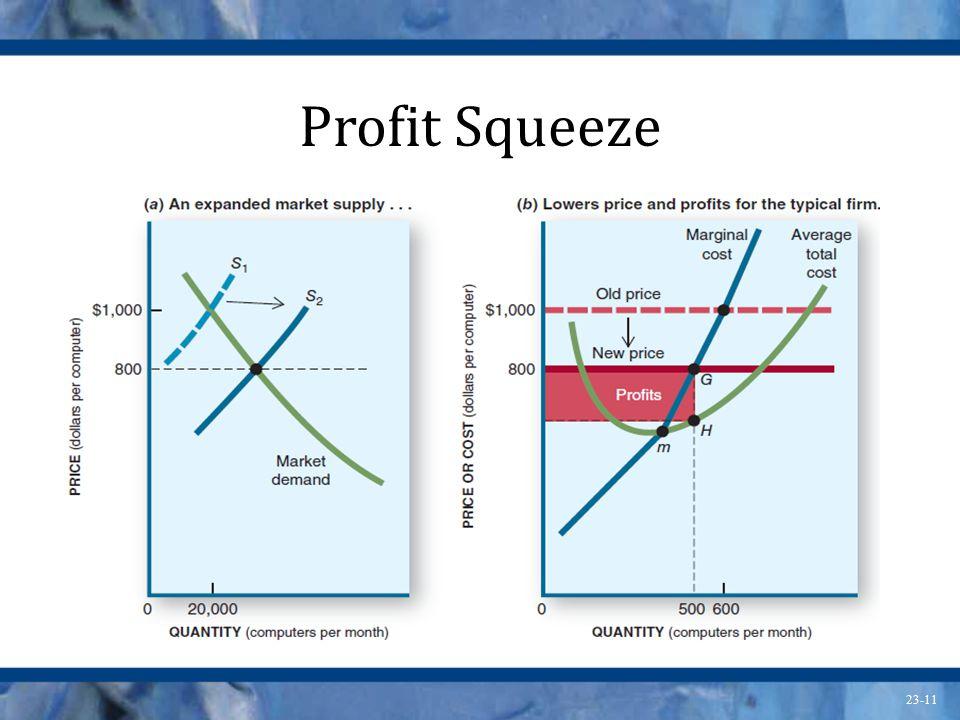23-11 Profit Squeeze
