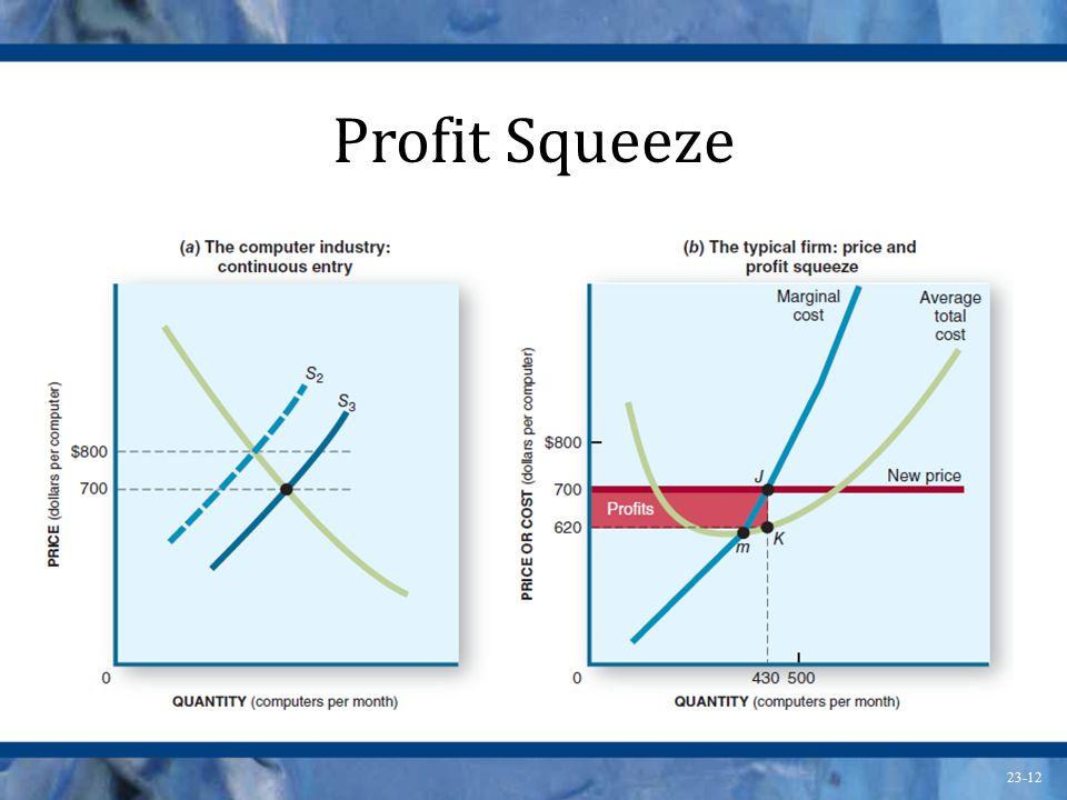 23-12 Profit Squeeze