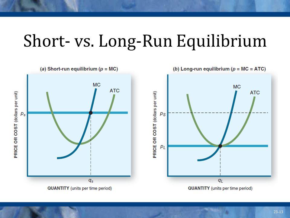 23-13 Short- vs. Long-Run Equilibrium