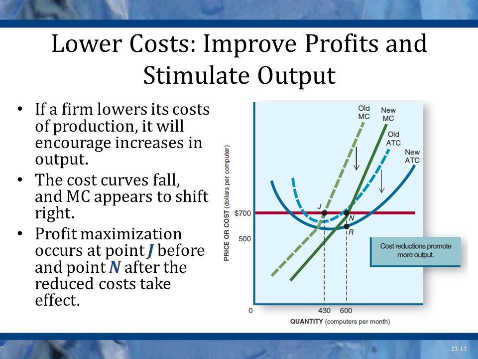23-15 Lower Costs: Improve Profits and Stimulate Output If a firm lowers its costs of production, it will encourage increases in output.