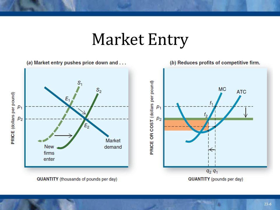 23-6 Market Entry
