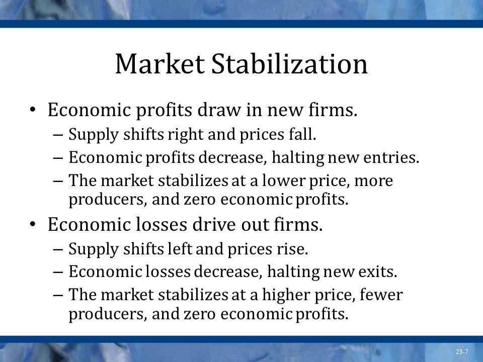 23-7 Market Stabilization Economic profits draw in new firms.