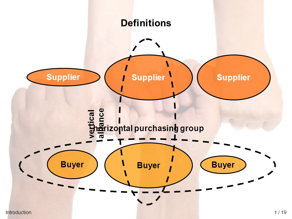 University of Twente Initiative for Purchasing Studies (UTIPS) 2/16 Definitions Buyer Supplier vertical alliance horizontal purchasing group Supplier Introduction1 / 19