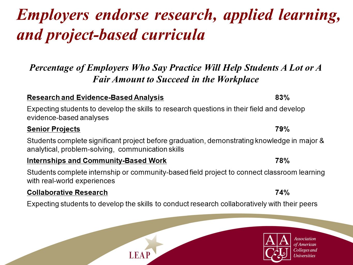 17 Research and Evidence-Based Analysis83% Expecting students to develop the skills to research questions in their field and develop evidence-based analyses Senior Projects79% Students complete significant project before graduation, demonstrating knowledge in major & analytical, problem-solving, communication skills Internships and Community-Based Work78% Students complete internship or community-based field project to connect classroom learning with real-world experiences Collaborative Research74% Expecting students to develop the skills to conduct research collaboratively with their peers Employers endorse research, applied learning, and project-based curricula Percentage of Employers Who Say Practice Will Help Students A Lot or A Fair Amount to Succeed in the Workplace