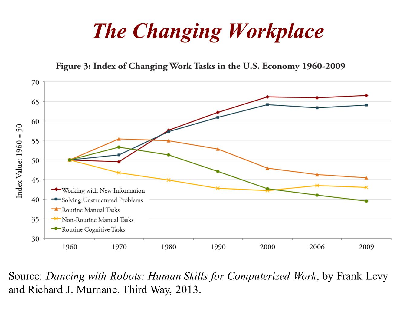 The Changing Workplace Source: Dancing with Robots: Human Skills for Computerized Work, by Frank Levy and Richard J.